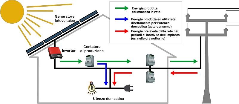 Realizzazione impianti fotovoltaici sunpower con accumulo for Piani domestici su ordinazione arizona